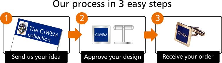 i4c Publicity Design Service Steps Layout